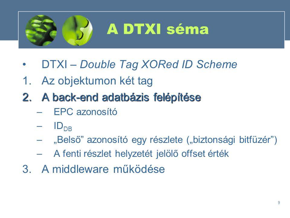 """9 A DTXI séma DTXI – Double Tag XORed ID Scheme 1.Az objektumon két tag 2.A back-end adatbázis felépítése –EPC azonosító –ID DB –""""Belső azonosító egy részlete (""""biztonsági bitfüzér ) –A fenti részlet helyzetét jelölő offset érték 3.A middleware működése"""