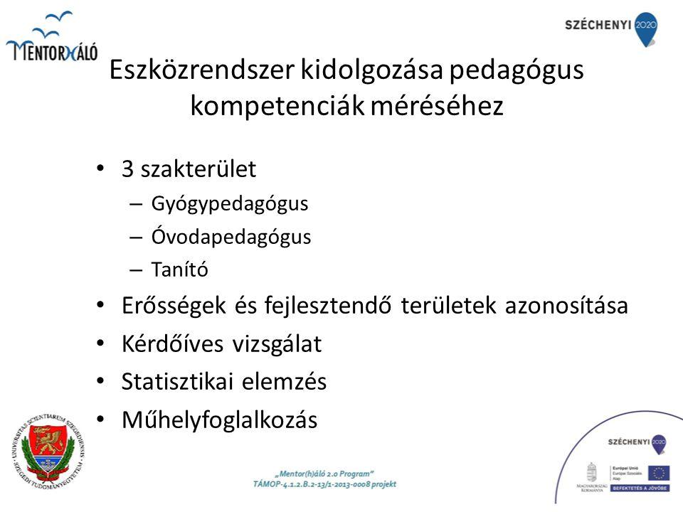 Eszközrendszer kidolgozása pedagógus kompetenciák méréséhez 3 szakterület – Gyógypedagógus – Óvodapedagógus – Tanító Erősségek és fejlesztendő területek azonosítása Kérdőíves vizsgálat Statisztikai elemzés Műhelyfoglalkozás