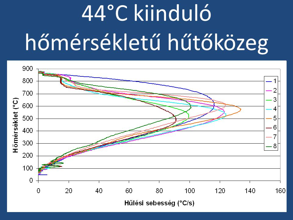 57 °C kiinduló hőmérsékletű hűtőközeg