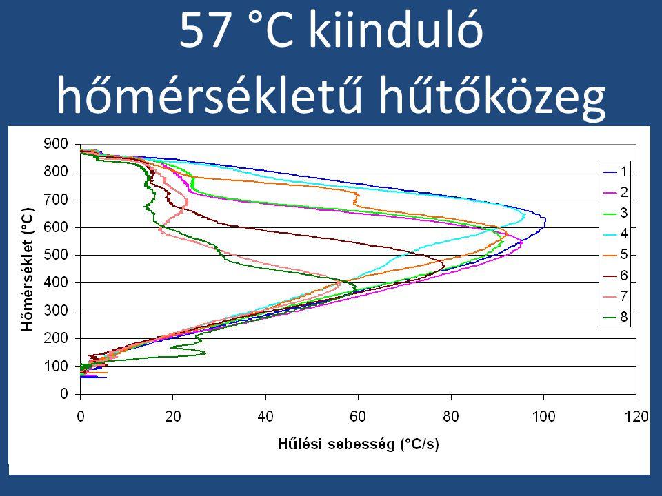70°C kiinduló hőmérsékletű hűtőközeg