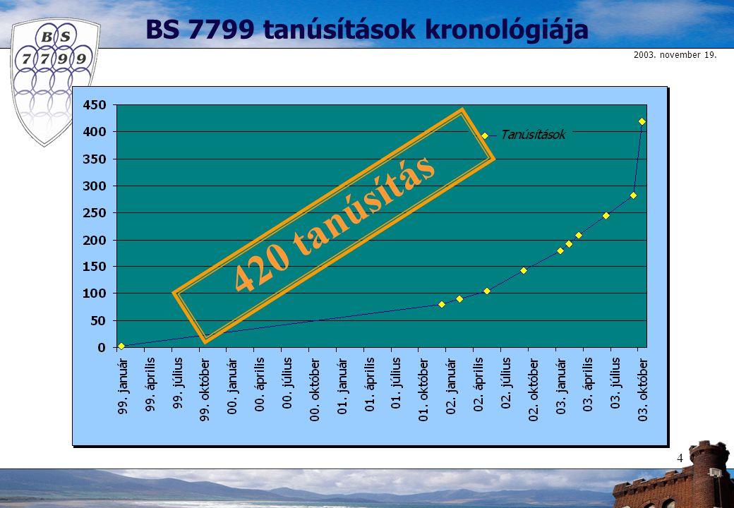 2003. november 19. 4 BS 7799 tanúsítások kronológiája 420 tanúsítás
