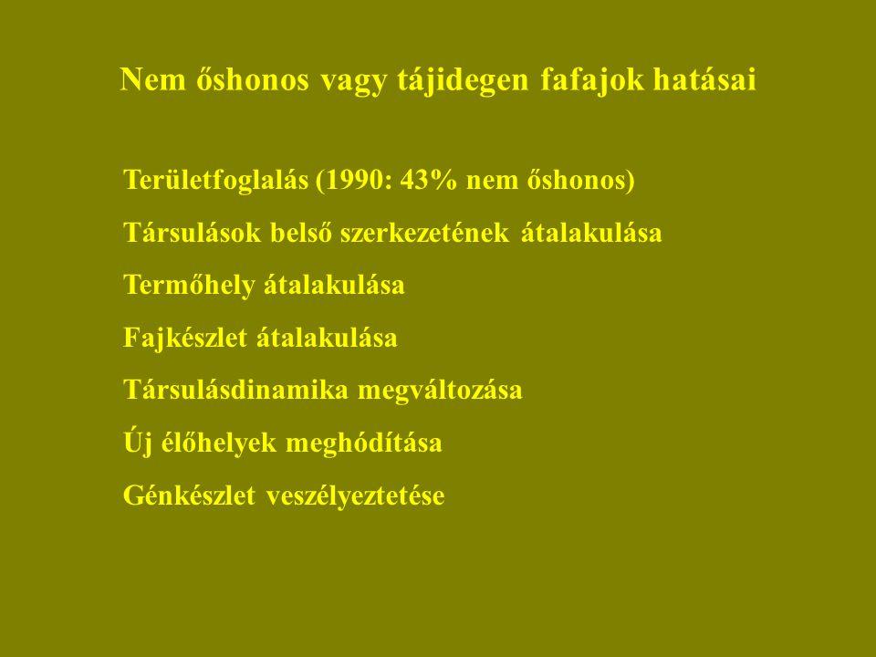 Nem őshonos vagy tájidegen fafajok hatásai Területfoglalás (1990: 43% nem őshonos) Társulások belső szerkezetének átalakulása Termőhely átalakulása Fajkészlet átalakulása Társulásdinamika megváltozása Új élőhelyek meghódítása Génkészlet veszélyeztetése