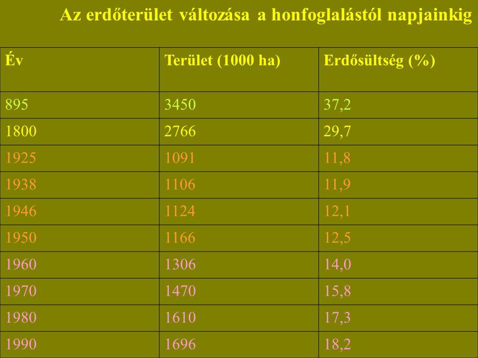 Az erdőterület változása a honfoglalástól napjainkig ÉvTerület (1000 ha)Erdősültség (%) 895345037,2 1800276629,7 1925109111,8 1938110611,9 1946112412,1 1950116612,5 1960130614,0 1970147015,8 1980161017,3 1990169618,2