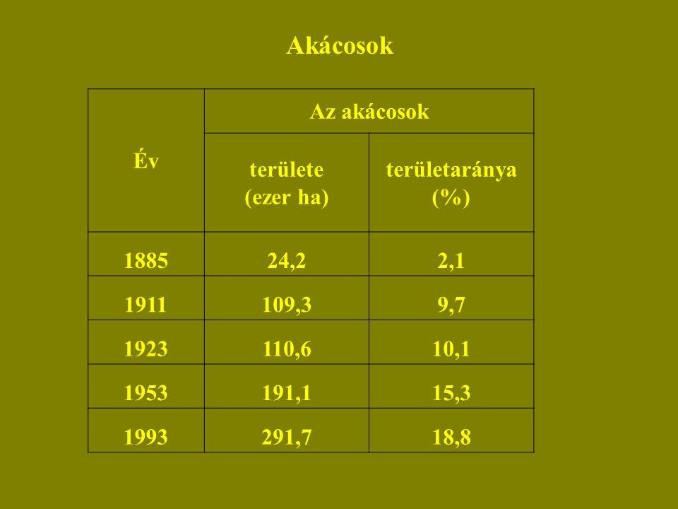 Akácosok Év Az akácosok területe (ezer ha) területaránya (%) 188524,22,1 1911109,39,7 1923110,610,1 1953191,115,3 1993291,718,8