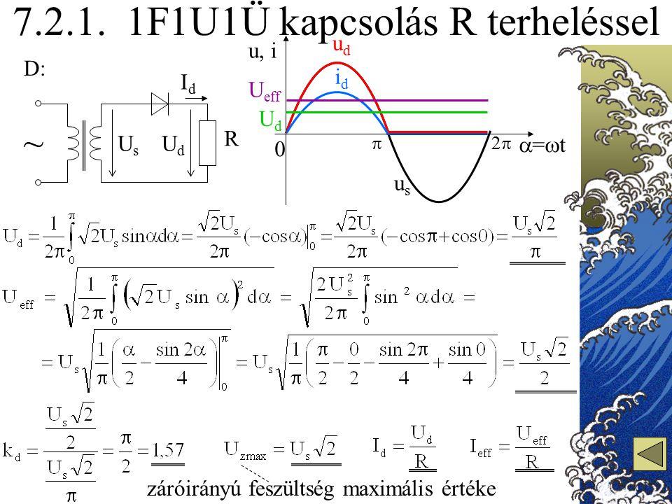 7.2.1. 1F1U1Ü kapcsolás R terheléssel D: ~ UsUs UdUd IdId usus udud idid 0 =t=t u, i 22 UdUd U eff záróirányú feszültség maximális értéke R