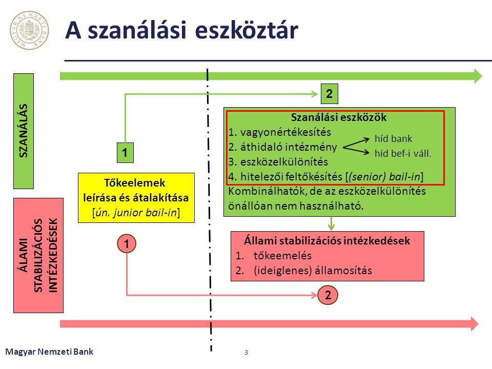 A szanálási eszköztár Magyar Nemzeti Bank 3 Tőkeelemek leírása és átalakítása [ún. junior bail-in] Szanálási eszközök 1. vagyonértékesítés 2. áthidaló