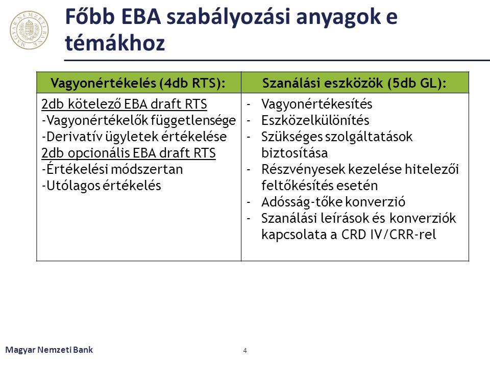 Főbb EBA szabályozási anyagok e témákhoz Magyar Nemzeti Bank 4 Vagyonértékelés (4db RTS):Szanálási eszközök (5db GL): 2db kötelező EBA draft RTS -Vagy