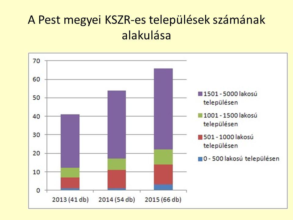 A Pest megyei KSZR-es települések számának alakulása