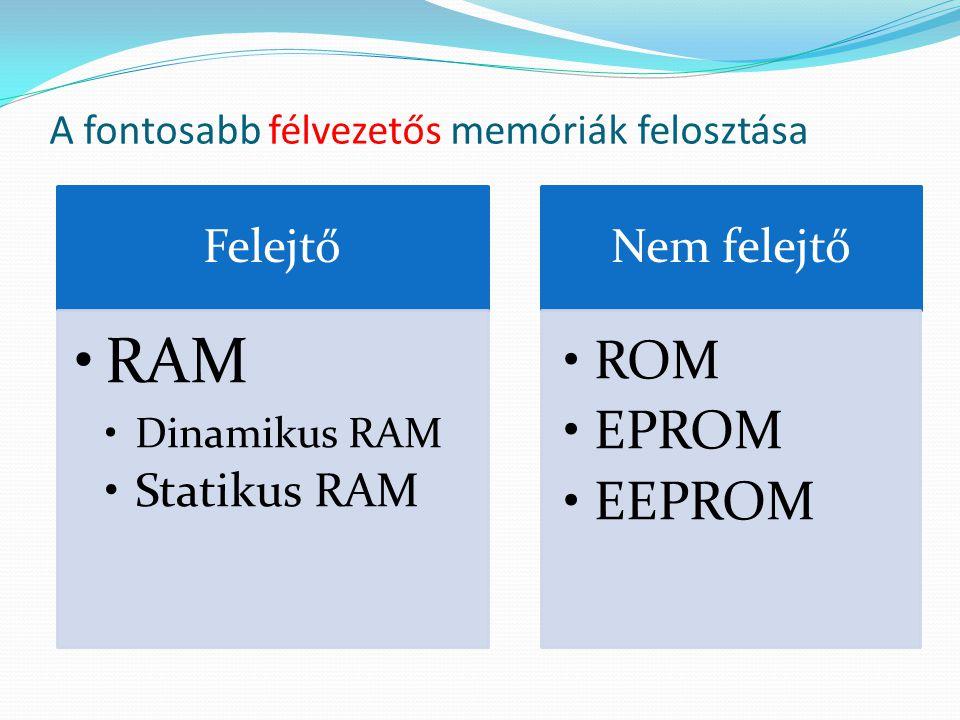 A fontosabb félvezetős memóriák felosztása Felejtő RAM Dinamikus RAM Statikus RAM Nem felejtő ROM EPROM EEPROM
