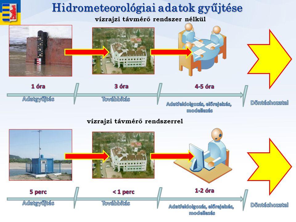 Hidrometeorológiai adatok gyűjtése vízrajzi távmérő rendszer nélkül vízrajzi távmérő rendszerrel