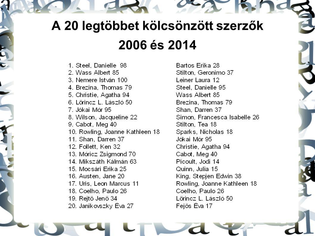A 20 legtöbbet kölcsönzött szerzők 2006 és 2014