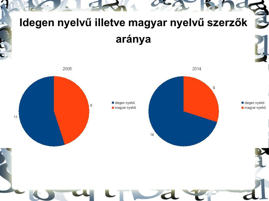Idegen nyelvű illetve magyar nyelvű szerzők aránya