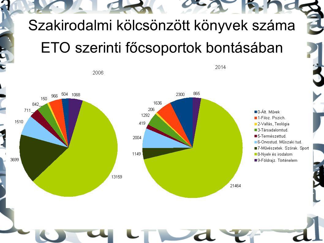 Szakirodalmi kölcsönzött könyvek száma ETO szerinti főcsoportok bontásában