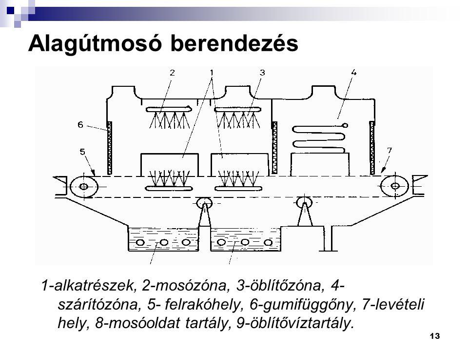13 Alagútmosó berendezés 1-alkatrészek, 2-mosózóna, 3-öblítőzóna, 4- szárítózóna, 5- felrakóhely, 6-gumifüggőny, 7-levételi hely, 8-mosóoldat tartály,