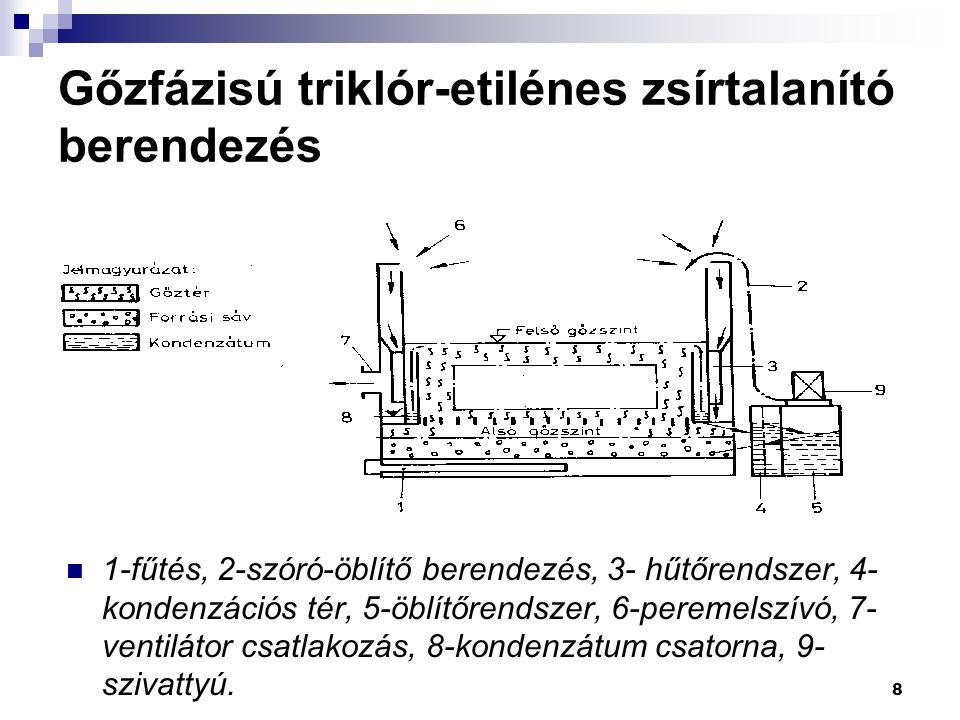 8 Gőzfázisú triklór-etilénes zsírtalanító berendezés 1-fűtés, 2-szóró-öblítő berendezés, 3- hűtőrendszer, 4- kondenzációs tér, 5-öblítőrendszer, 6-per
