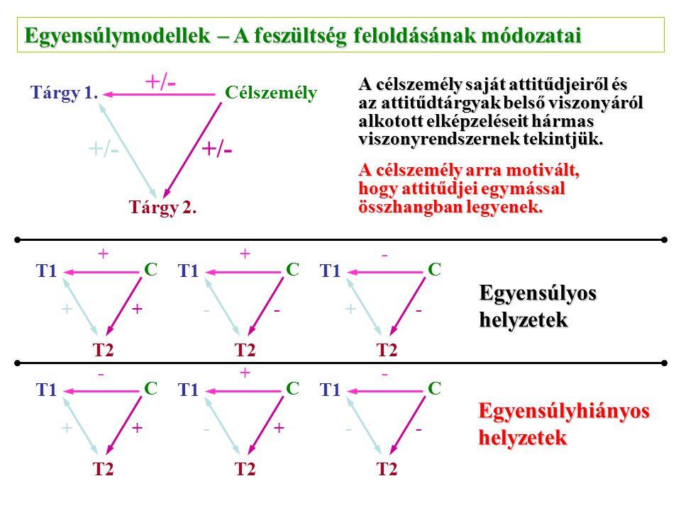 Egyensúlymodellek – A feszültség feloldásának módozatai Tárgy 2. CélszemélyTárgy 1. +/- A célszemély saját attitűdjeiről és az attitűdtárgyak belső vi