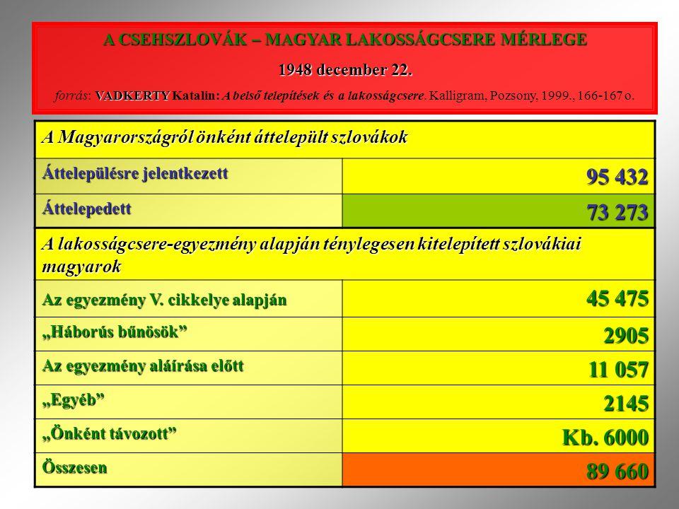 A CSEHSZLOVÁK – MAGYAR LAKOSSÁGCSERE MÉRLEGE 1948 december 22. VADKERTY forrás: VADKERTY Katalin: A belső telepítések és a lakosságcsere. Kalligram, P