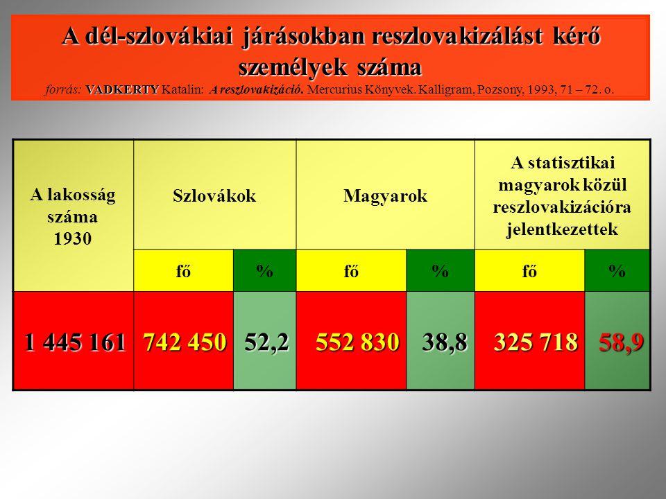 A lakosság száma 1930 SzlovákokMagyarok A statisztikai magyarok közül reszlovakizációra jelentkezettek fő% % % 1 445 161 742 450 52,2 552 830 38,8 325 718 58,9 A dél-szlovákiai járásokban reszlovakizálást kérő személyek száma VADKERTY A dél-szlovákiai járásokban reszlovakizálást kérő személyek száma forrás: VADKERTY Katalin: A reszlovakizáció.