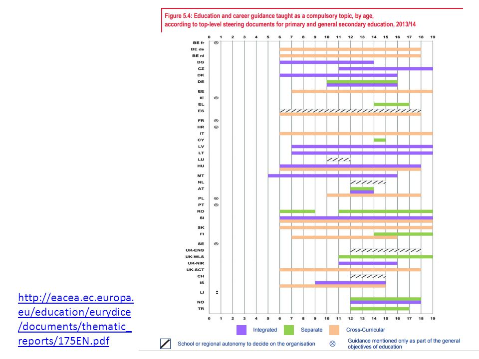 http://eacea.ec.europa. eu/education/eurydice /documents/thematic_ reports/175EN.pdf