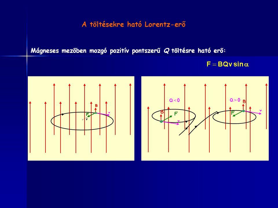 A töltésekre ható Lorentz-erő Mágneses mezőben mozgó pozitív pontszerű Q töltésre ható erő: