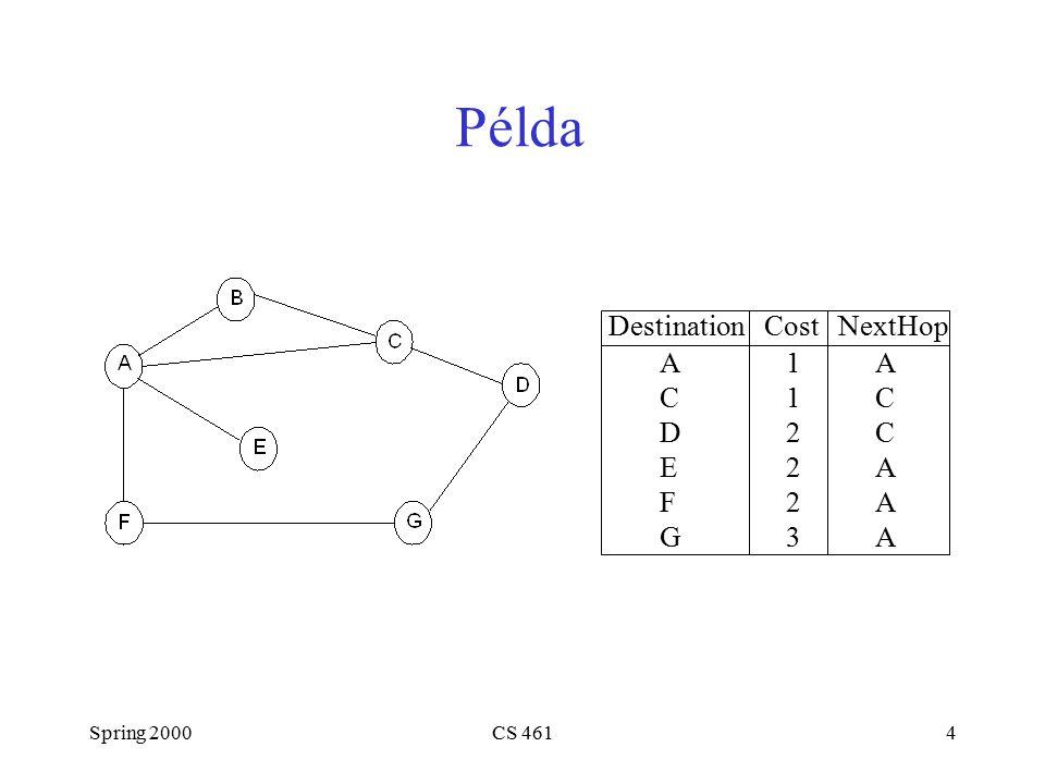 Spring 2000CS 4614 Példa Destination Cost NextHop A 1 A C 1 C D 2 C E 2 A F 2 A G 3 A