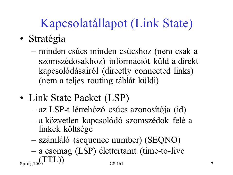 Spring 2000CS 4617 Kapcsolatállapot (Link State) Stratégia –minden csúcs minden csúcshoz (nem csak a szomszédosakhoz) információt küld a direkt kapcsolódásairól (directly connected links) (nem a teljes routing táblát küldi) Link State Packet (LSP) –az LSP-t létrehózó csúcs azonosítója (id) –a közvetlen kapcsolódó szomszédok felé a linkek költsége –számláló (sequence number) (SEQNO) –a csomag (LSP) élettertamt (time-to-live (TTL))