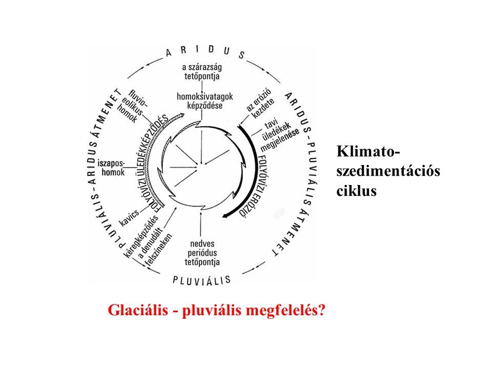 Klimato- szedimentációs ciklus Glaciális - pluviális megfelelés?