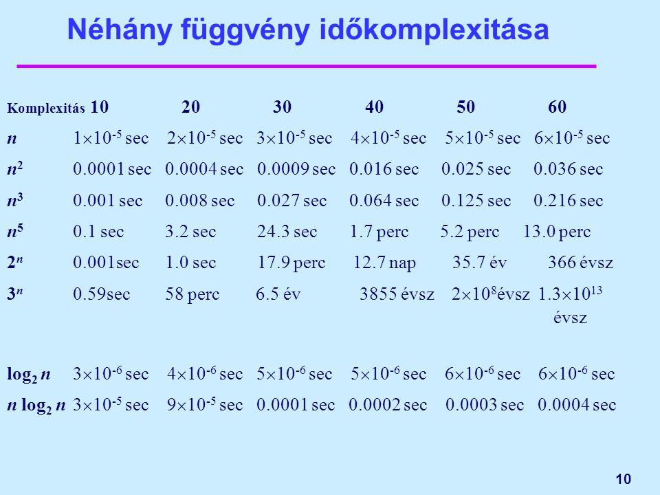 10 Néhány függvény időkomplexitása Komplexitás 10 20 30 40 50 60 n 1  10 -5 sec 2  10 -5 sec 3  10 -5 sec 4  10 -5 sec 5  10 -5 sec 6  10 -5 sec n 2 0.0001 sec 0.0004 sec 0.0009 sec 0.016 sec 0.025 sec 0.036 sec n 3 0.001 sec 0.008 sec 0.027 sec 0.064 sec 0.125 sec 0.216 sec n 5 0.1 sec 3.2 sec 24.3 sec 1.7 perc 5.2 perc 13.0 perc 2 n 0.001sec 1.0 sec 17.9 perc 12.7 nap 35.7 év 366 évsz 3 n 0.59sec 58 perc 6.5 év 3855 évsz 2  10 8 évsz 1.3  10 13 évsz log 2 n3  10 -6 sec 4  10 -6 sec 5  10 -6 sec 5  10 -6 sec 6  10 -6 sec 6  10 -6 sec n log 2 n3  10 -5 sec 9  10 -5 sec 0.0001 sec 0.0002 sec 0.0003 sec 0.0004 sec