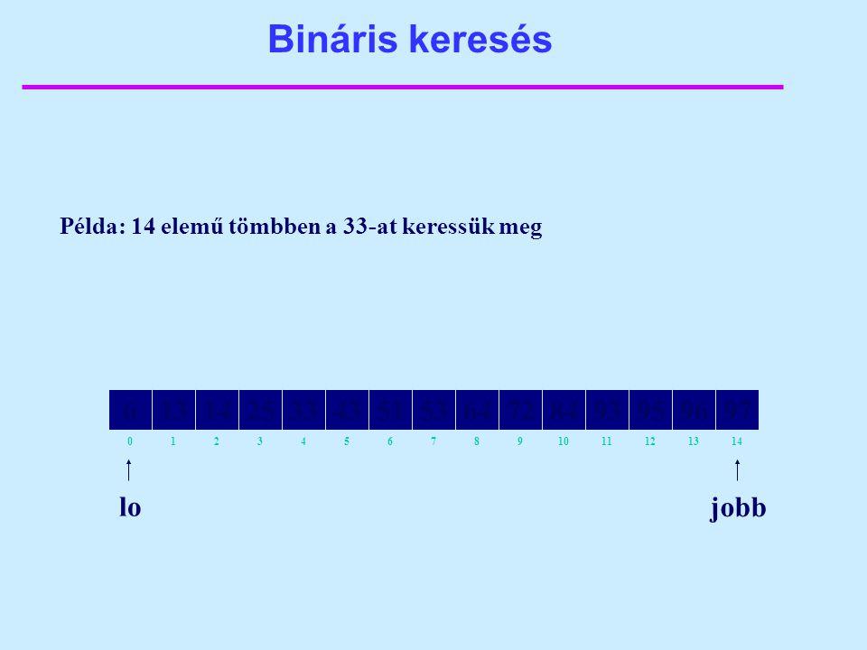 82134657109111214130 64141325335143538472939597966 Bináris keresés lo Példa: 14 elemű tömbben a 33-at keressük meg jobb