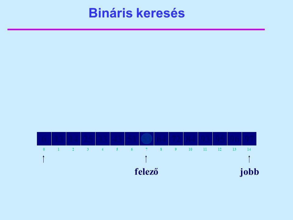 Bináris keresés 82134657109111214130 64141325335143538472939597966 jobb felező