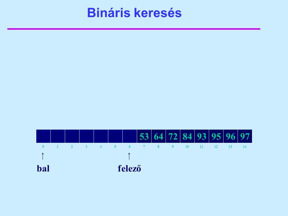 Bináris keresés 82134657109111214130 64141325335143538472939597966 bal felező