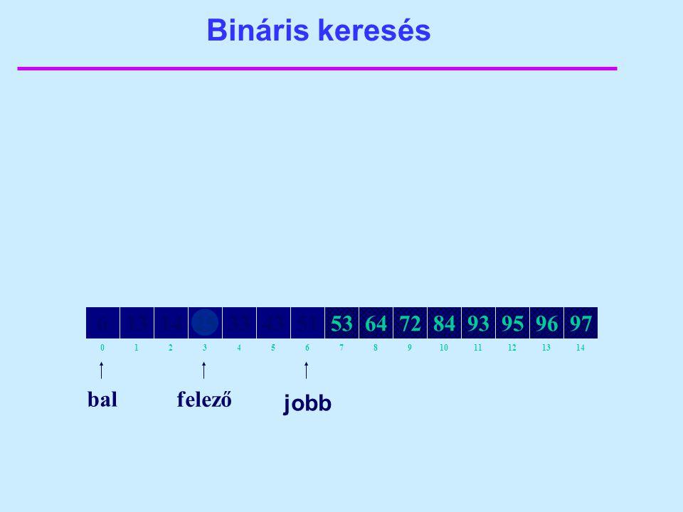 Bináris keresés 82134657109111214130 64141325335143538472939597966 bal felező jobb