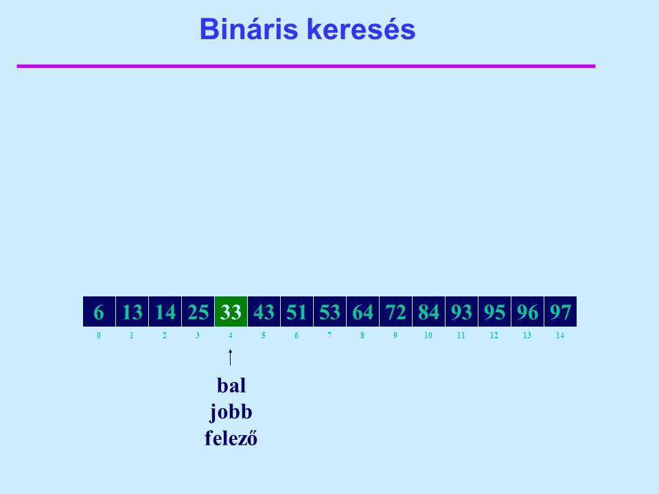 Bináris keresés 82134657109111214130 64141325335143538472939597966 bal jobb felező