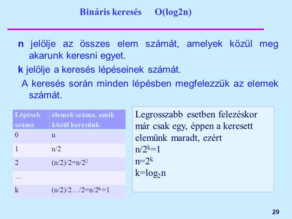 Bináris keresés O(log2n) n jelölje az összes elem számát, amelyek közül meg akarunk keresni egyet. k jelölje a keresés lépéseinek számát. A keresés so