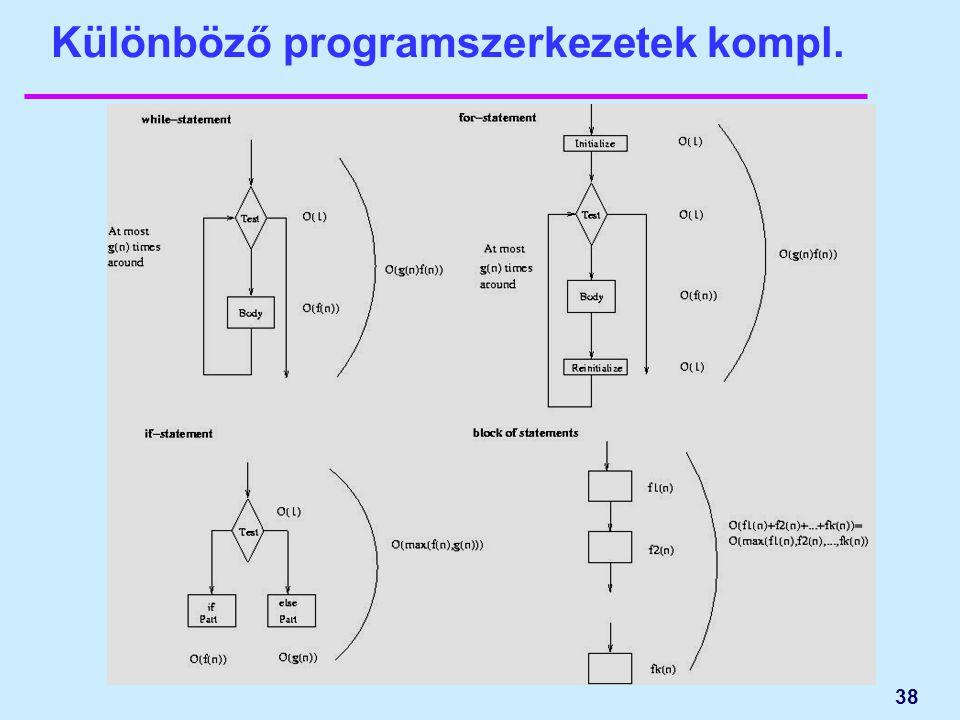 Különböző programszerkezetek kompl. 38