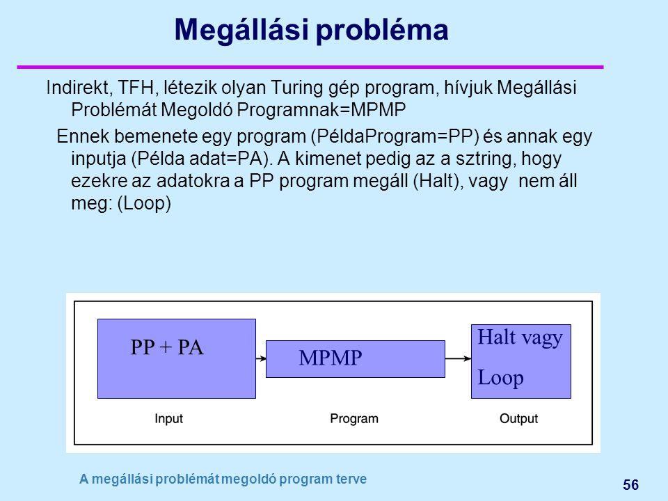 56 Megállási probléma Indirekt, TFH, létezik olyan Turing gép program, hívjuk Megállási Problémát Megoldó Programnak=MPMP Ennek bemenete egy program (PéldaProgram=PP) és annak egy inputja (Példa adat=PA).