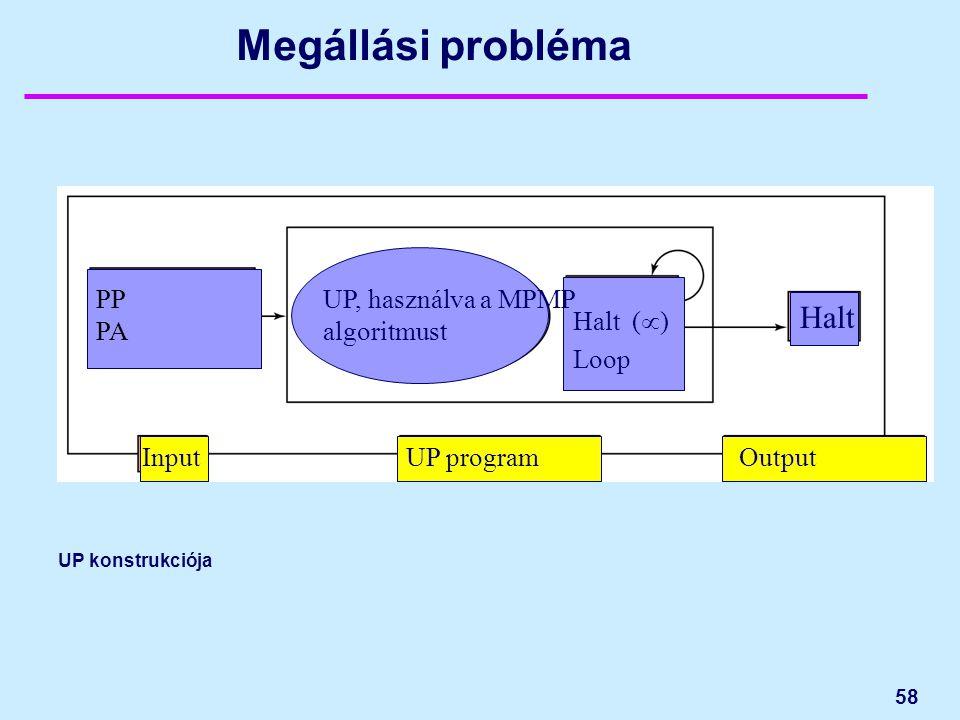 58 Megállási probléma UP konstrukciója PP PA Halt (  ) Loop Halt UP, használva a MPMP algoritmust InputOutputUP program