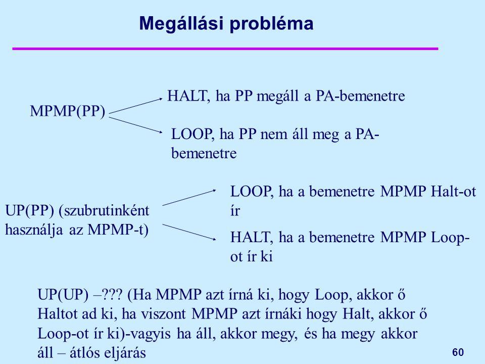 60 Megállási probléma MPMP(PP) HALT, ha PP megáll a PA-bemenetre LOOP, ha PP nem áll meg a PA- bemenetre UP(PP) (szubrutinként használja az MPMP-t) HALT, ha a bemenetre MPMP Loop- ot ír ki LOOP, ha a bemenetre MPMP Halt-ot ír UP(UP) –??.