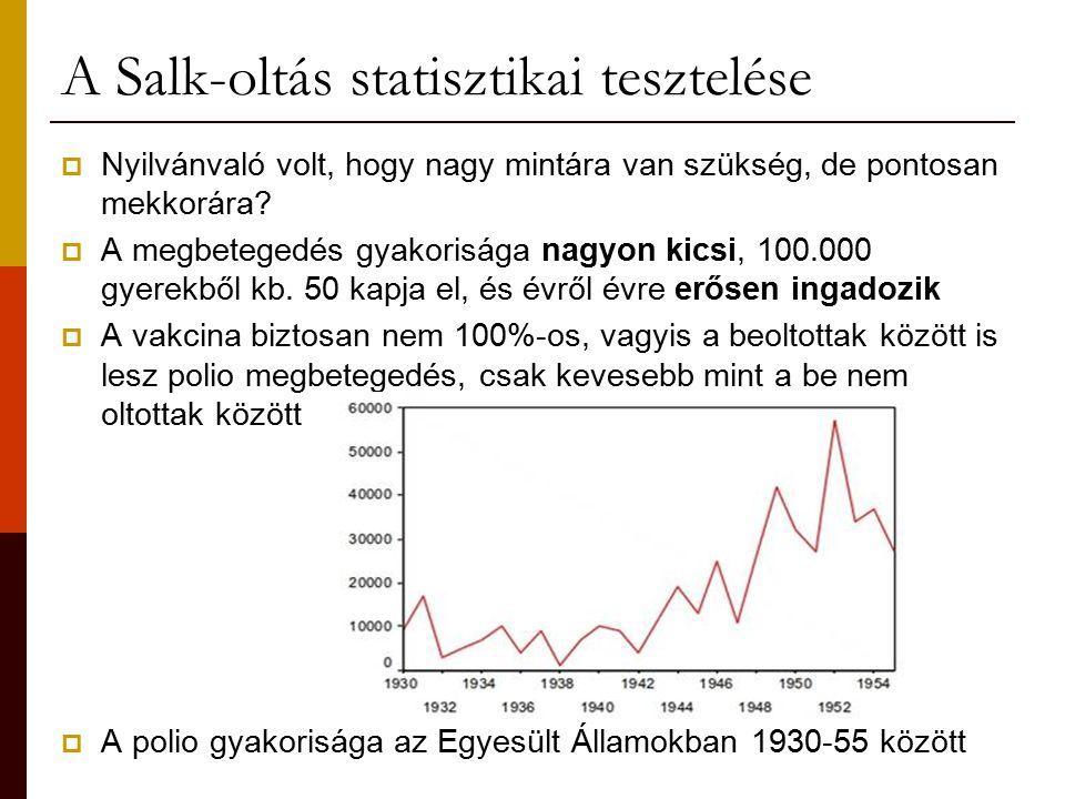A Salk-oltás statisztikai tesztelése  Nyilvánvaló volt, hogy nagy mintára van szükség, de pontosan mekkorára?  A megbetegedés gyakorisága nagyon kic