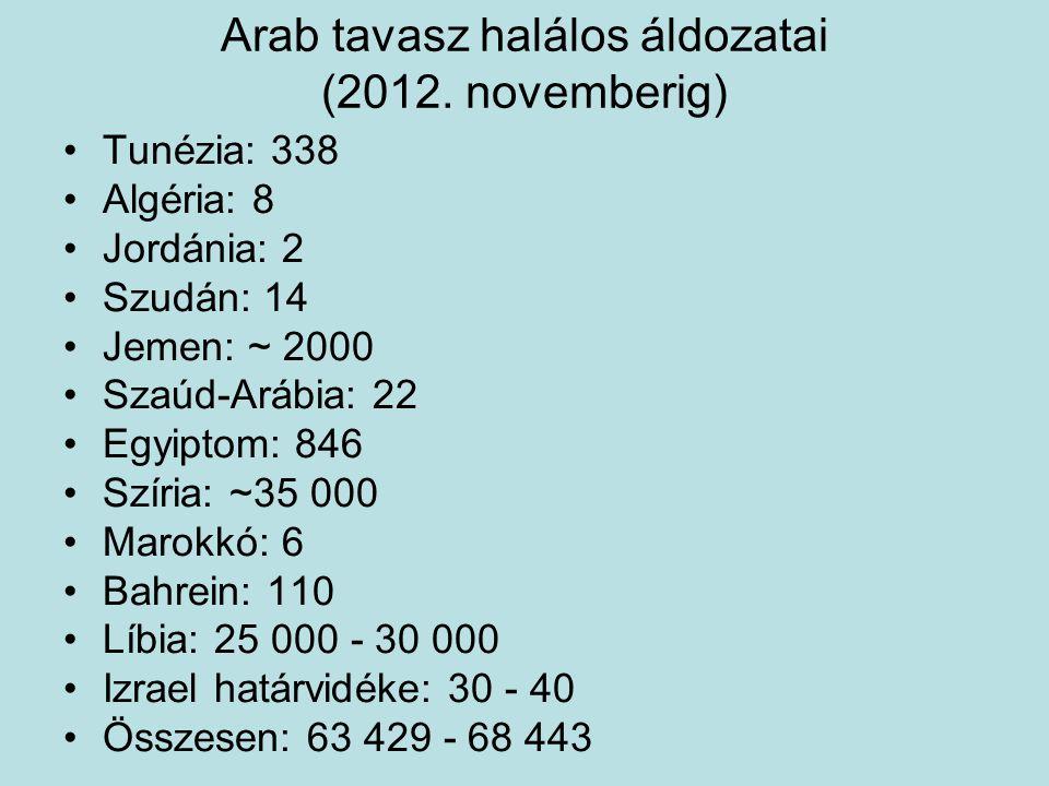 Arab tavasz halálos áldozatai (2012. novemberig) Tunézia: 338 Algéria: 8 Jordánia: 2 Szudán: 14 Jemen: ~ 2000 Szaúd-Arábia: 22 Egyiptom: 846 Szíria: ~