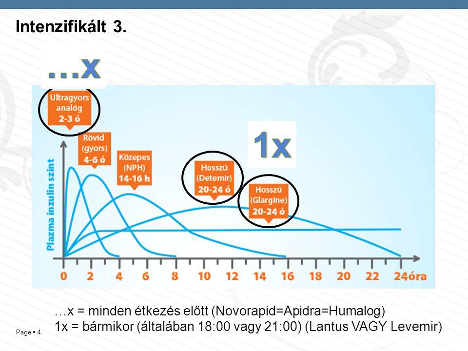 Page  4 Intenzifikált 3. …x = minden étkezés előtt (Novorapid=Apidra=Humalog) 1x = bármikor (általában 18:00 vagy 21:00) (Lantus VAGY Levemir)