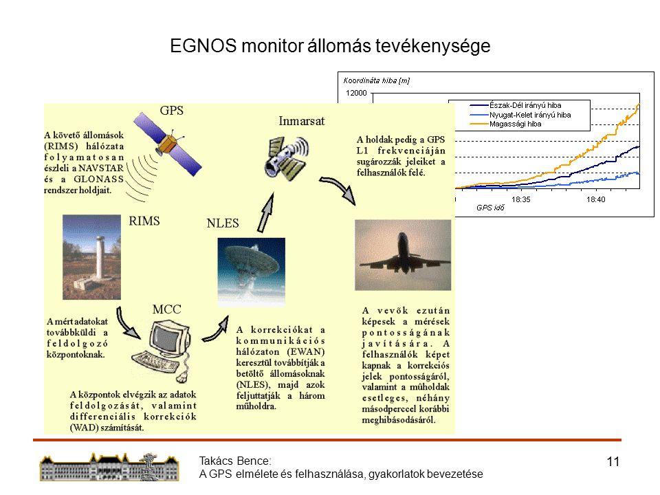 Takács Bence: A GPS elmélete és felhasználása, gyakorlatok bevezetése 11 EGNOS monitor állomás tevékenysége