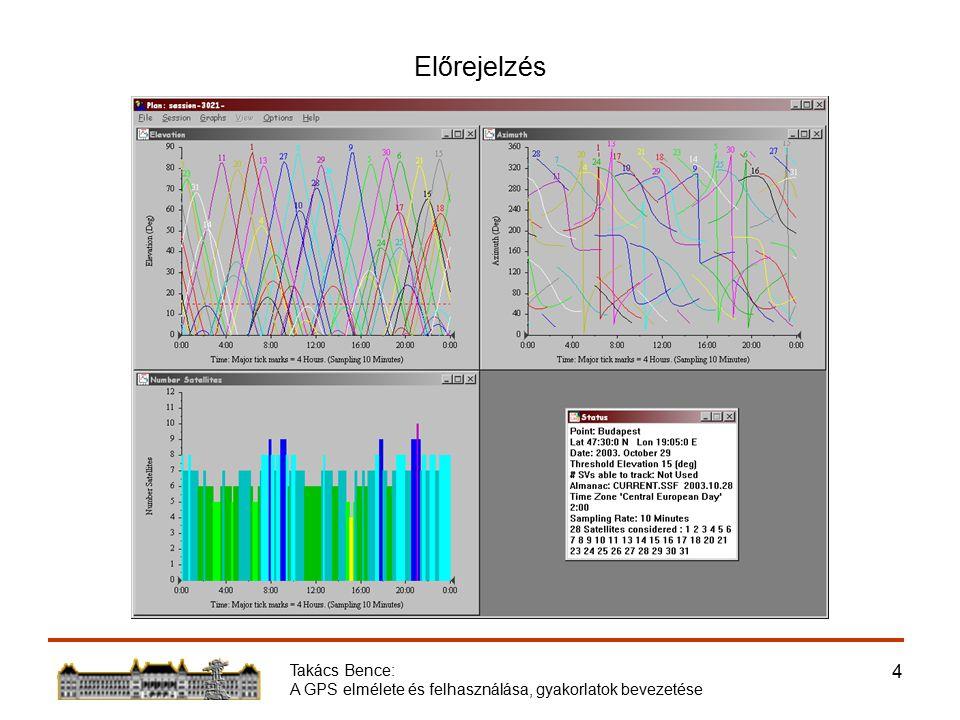 Takács Bence: A GPS elmélete és felhasználása, gyakorlatok bevezetése 15 Az Erzsébet híd mozgásvizsgálata Hídközép lehajlása Évszakos mozgás 2004.05.20.114.42 24°C 2004.03.12.114.63 8°C Néhány perces mozgás a forgalom hatására