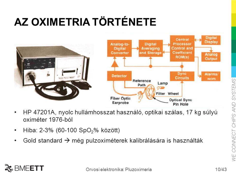 /43 Orvosi elektronika: Pluzoximeria 10 AZ OXIMETRIA TÖRTÉNETE HP 47201A, nyolc hullámhosszat használó, optikai szálas, 17 kg súlyú oximéter 1976-ból