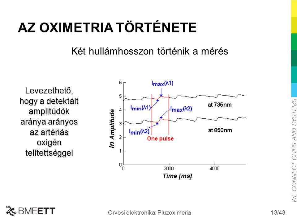 /43 Orvosi elektronika: Pluzoximeria 13 AZ OXIMETRIA TÖRTÉNETE Levezethető, hogy a detektált amplitúdók aránya arányos az artériás oxigén telítettségg