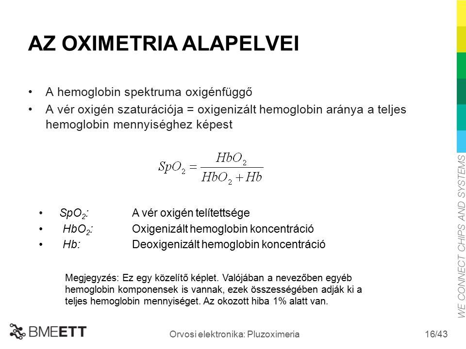 /43 Orvosi elektronika: Pluzoximeria 16 AZ OXIMETRIA ALAPELVEI A hemoglobin spektruma oxigénfüggő A vér oxigén szaturációja = oxigenizált hemoglobin a