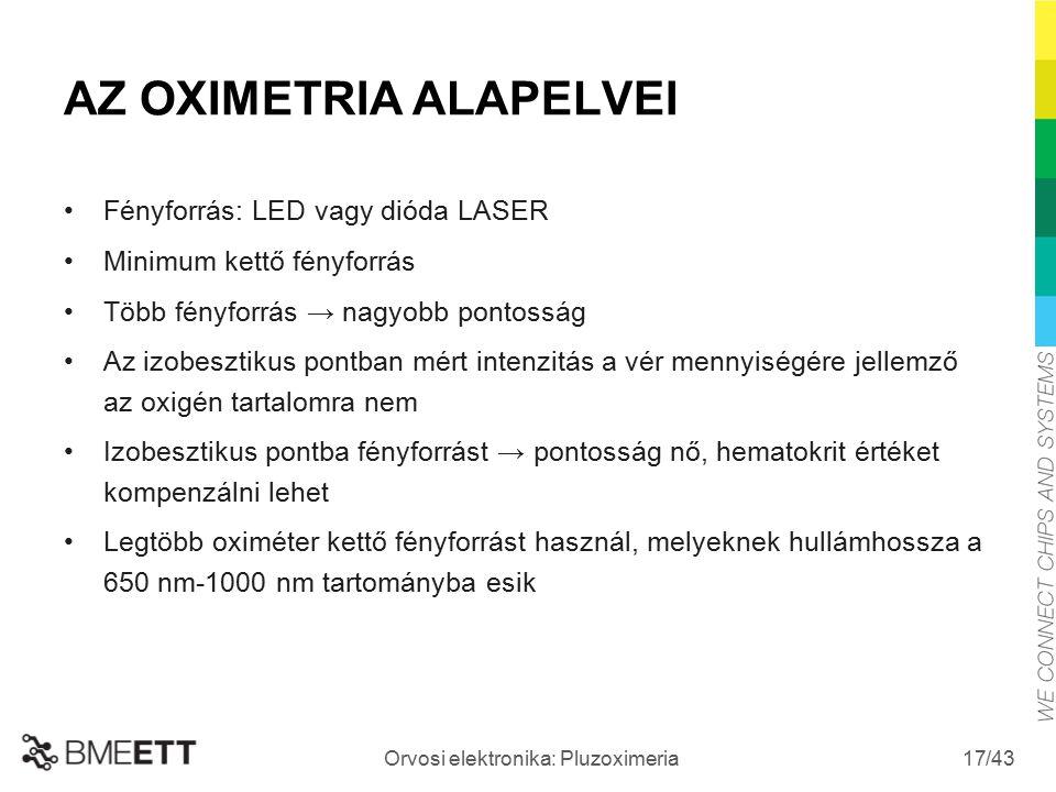 /43 Orvosi elektronika: Pluzoximeria 17 AZ OXIMETRIA ALAPELVEI Fényforrás: LED vagy dióda LASER Minimum kettő fényforrás Több fényforrás → nagyobb pon