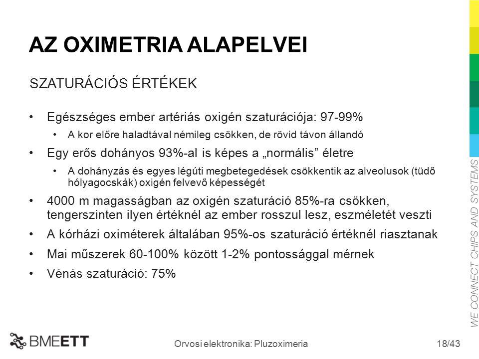 /43 Orvosi elektronika: Pluzoximeria 18 AZ OXIMETRIA ALAPELVEI Egészséges ember artériás oxigén szaturációja: 97-99% A kor előre haladtával némileg cs