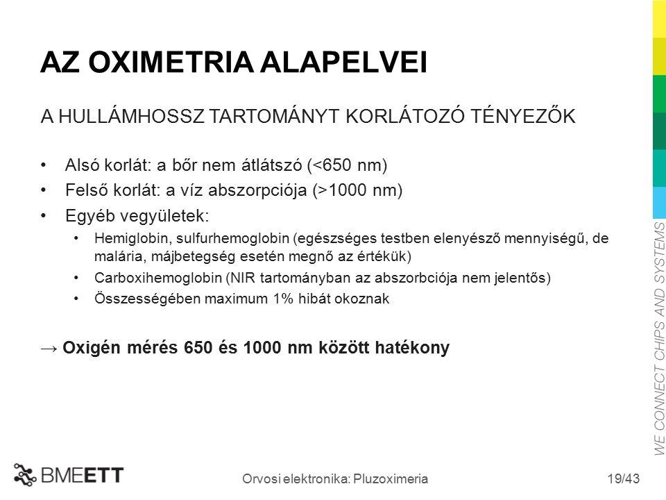 /43 Orvosi elektronika: Pluzoximeria 19 AZ OXIMETRIA ALAPELVEI Alsó korlát: a bőr nem átlátszó (<650 nm) Felső korlát: a víz abszorpciója (>1000 nm) E