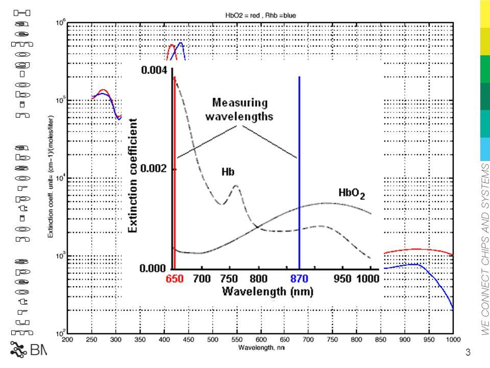 /43 20 650-1000nm között célszerű mérni Izobesztikus pont (805nm)